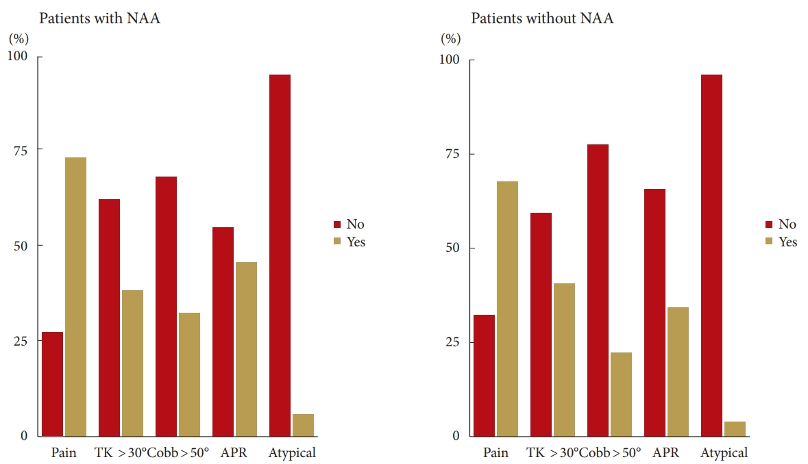 Neural Axis Abnormalities in Patients With Adolescent